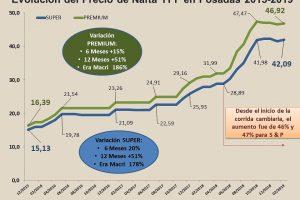 En la era Macri, la nafta aumentó 186 por ciento en Posadas