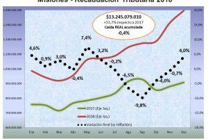 La recaudación de Rentas cerró 2018 en un empate técnico con la inflación