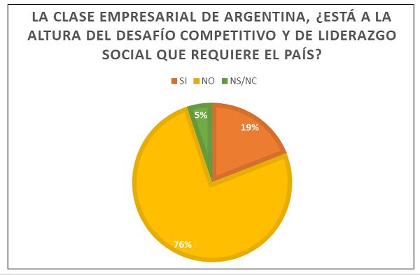 """Encuesta plantea que """"la clase empresarial no está a la altura del desafío competitivo y de liderazgo social que requiere el país"""""""