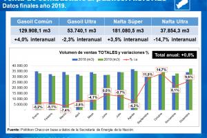 Combustible: Misiones sufrió una fuerte caída en la venta de nafta premium en el último año de Macri