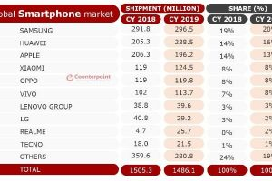 Huawei se ubicó como el segundo vendedor de móviles en el mundo
