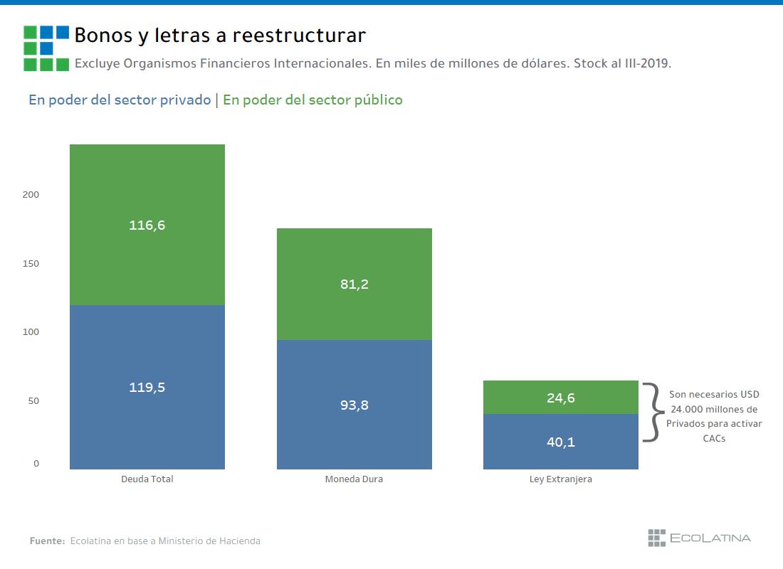 Una deuda, distintas reestructuraciones, muchas estrategias