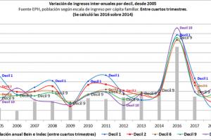 Empeoró la distribución del ingreso en el último tramo del gobierno de Macri