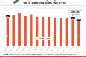 Antes del estallido del COVID-19, la construcción perdió en solo un mes 435 puestos de trabajo en Misiones