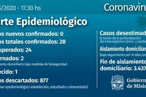 Misiones cerró el domingo sin nuevos casos confirmados