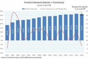 La presión tributaria bajó por primera vez desde 2002