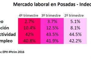 El desempleo cayó en Posadas al 2,7%; pero es porque ante la crisis, más gente deja de buscar trabajo