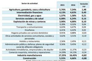 Un análisis de las ramas ganadoras y perdedoras de la etapa (2015-2016)