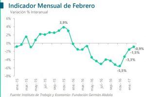 El consumo cayó 0,9% anual en febrero