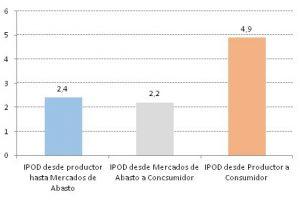 Baja la brecha de precios entre lo que recibe el productor y el precio en góndola