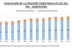Presión tributaria ¿es más alta en las Provincias o en la Nación?
