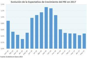 Las expectativas relevadas por el BCRA indican una caída en lo que se preve, será la recuperación económica brasileña en 2017. Al igual que la Argentina, se trata de una reactivación muy anémica, que puede no sentirse en el ánimo popular y en especial, en el castigado mercado laboral. Todo eso es caldo de cultivo para el hartazgo de la sociedad ante los escándalos de corrupción.