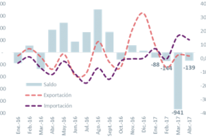 Crecimiento dispar de las exportaciones argentinas por un Brasil que continúa arrastrando
