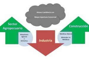 Sólo se recupera la producción industrial vinculada al agro y la construcción