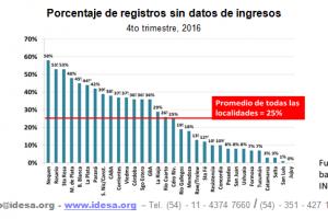 Uno de cada 4 personas no declara sus ingresos al INDEC