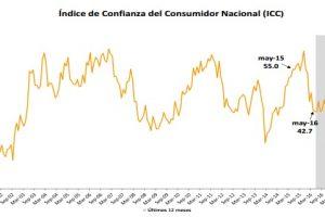 Volvió a caer el índice de confianza del consumidor