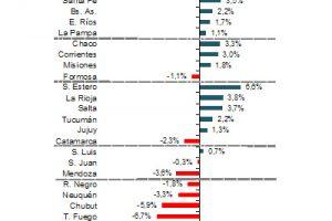 ¿Cómo llegan las economías regionales a las PASO?