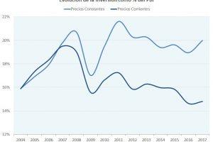 El PBI se recuperó de la caída de 2016,  pero sigue por debajo de 2015 en términos per cápita
