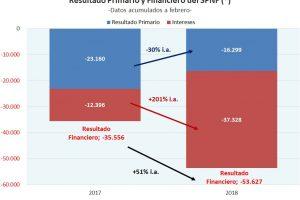 Gracias a la mejoría del rojo primario, cayó el déficit financiero en febrero de 2018