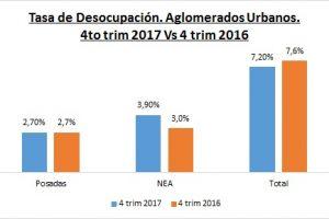 El desempleo en Posadas se mantuvo estable pese a que se generaron puestos de trabajo