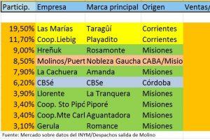 La pelea por el mercado de la yerba mate: Las Marías lidera, pero Liebig no para de crecer y Rosamonte relegó a Molinos
