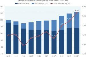 """El """"boom"""" de créditos se diluirá este año, advierte Ecolatina"""