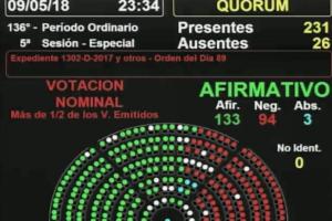 Se aprobó el límite al aumento a las tarifas: 133 votos positivos