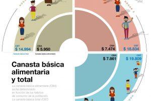 Para no ser pobre en la Argentina necesitas mínimo $19 mil por mes