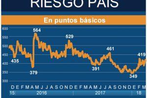 Las condiciones financieras se han distendido, pero las insolvencias son un riesgo predominante