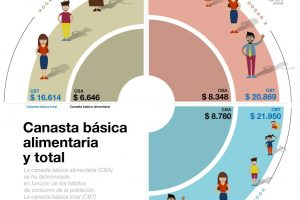 Una familia tipo necesitó $20.868,93 para superar el umbral de pobreza en agosto