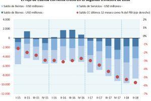 Déficit de Cuenta Corriente: dos semestres opuestos