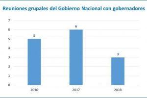 Reuniones del Gobierno nacional con Gobernadores:¿Cada vez cuesta más el consenso?