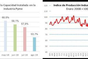 CAME: La producción de la industria pyme cayó 6,4% en agosto
