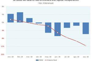 Recesión: La caída del salario real dificultará una rápida recuperación