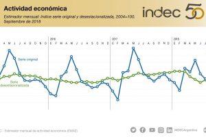 Se profundiza la recesión: la economía se desplomó un 5,8% en septiembre