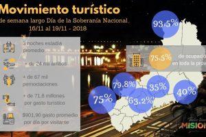 El turismo dejó 71,8 millones en el fin de semana largo en Misiones