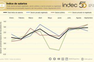 Los salarios perdieron casi 14 puntos frente a la inflación en los primeros 9 meses del año
