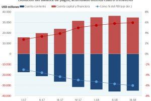 El menor déficit de cuenta corriente no garantiza la calma cambiaria en 2019