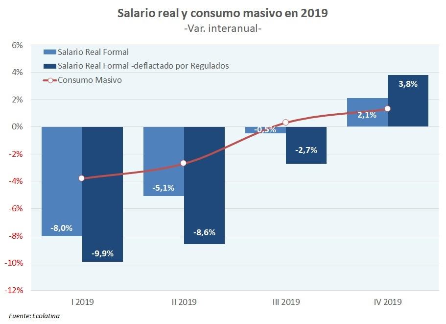 El consumo caerá por segundo año consecutivo