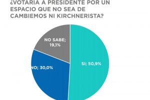 """La mitad de los argentinos quiere votar a un Presidente """"ni de Cambiemos ni kirchnerista"""""""