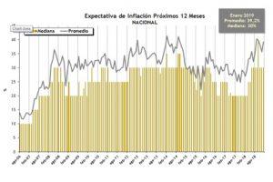 Un informe de la Universidad Torcuato Di Tella prevé que la inflación sea del 30% en 2019