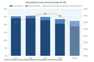 Para Ecolatina el mix 2019 tendrá menos gasto primario y más intereses
