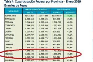"""La Coparticipación cayó en enero por tercer mes, pero aún así la inflación """"colabora"""" para que Misiones mejore sus cuentas"""