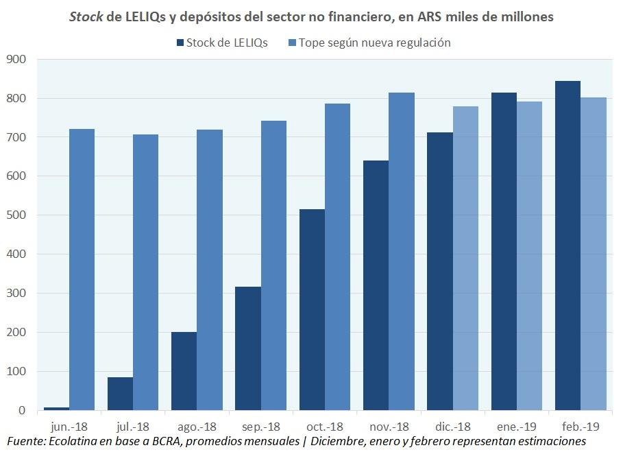El efecto del desarme de LELIQs en el sistema financiero