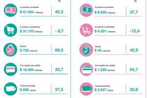 Carnes y lácteos registraron las caídas más pronunciadas en el consumo de alimentos en Misiones