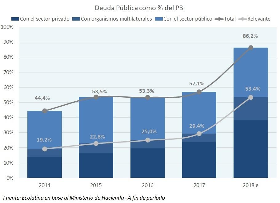 Un salto del dólar complicaría el problema de la deuda pública