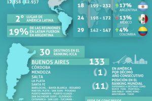 Tres ciudades de Misiones, en el Ranking 2018 de ICCA