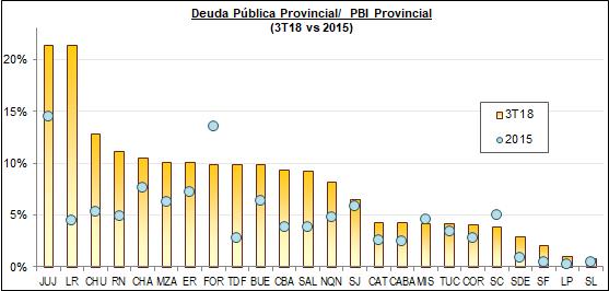 Misiones se consolida como una de las provincias menos endeudada