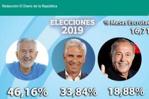 Alberto Rodriguez Saá fue reelecto en San Luis