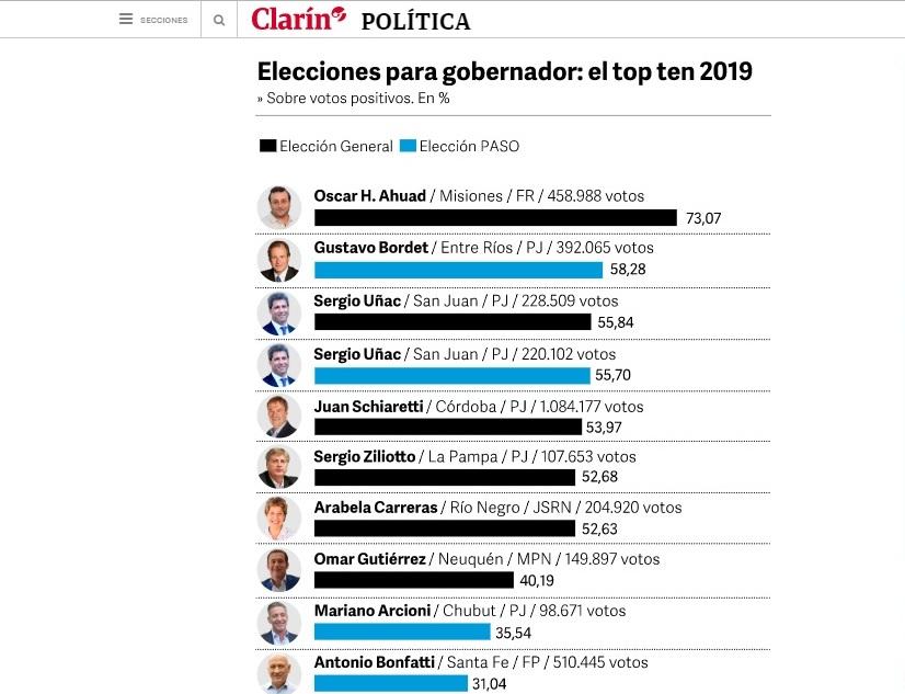 """Clarín destacó el arrasador triunfo de Herrera Ahuad y lo valoró como el """"top"""" de los 10 test electorales 2019"""